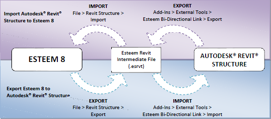 Revit Esteem Flow Chart